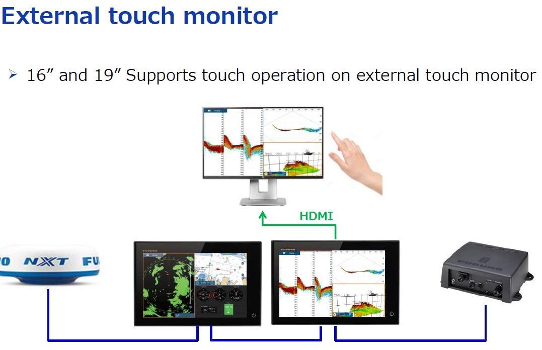 external touch monitor aan te sluiten