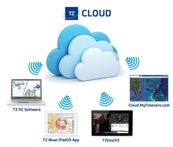 TZTouch3 cloud