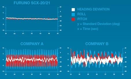 SCX-20 t..o.v. de concurentie