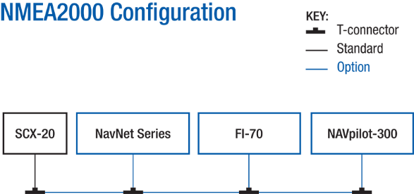 SCX-20 in het NMEA 2000 netwerk