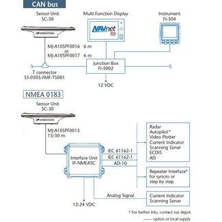 FURUNO NMEA 2000 Power/data Kabel10 m