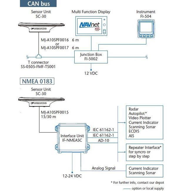 FURUNO NMEA 2000 Power/data Kabel6 m