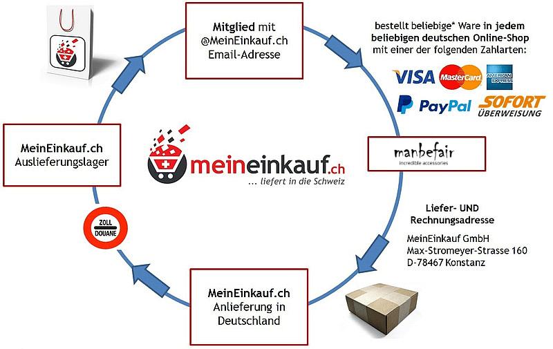 Wie funktioniert MeinEinkauf.ch