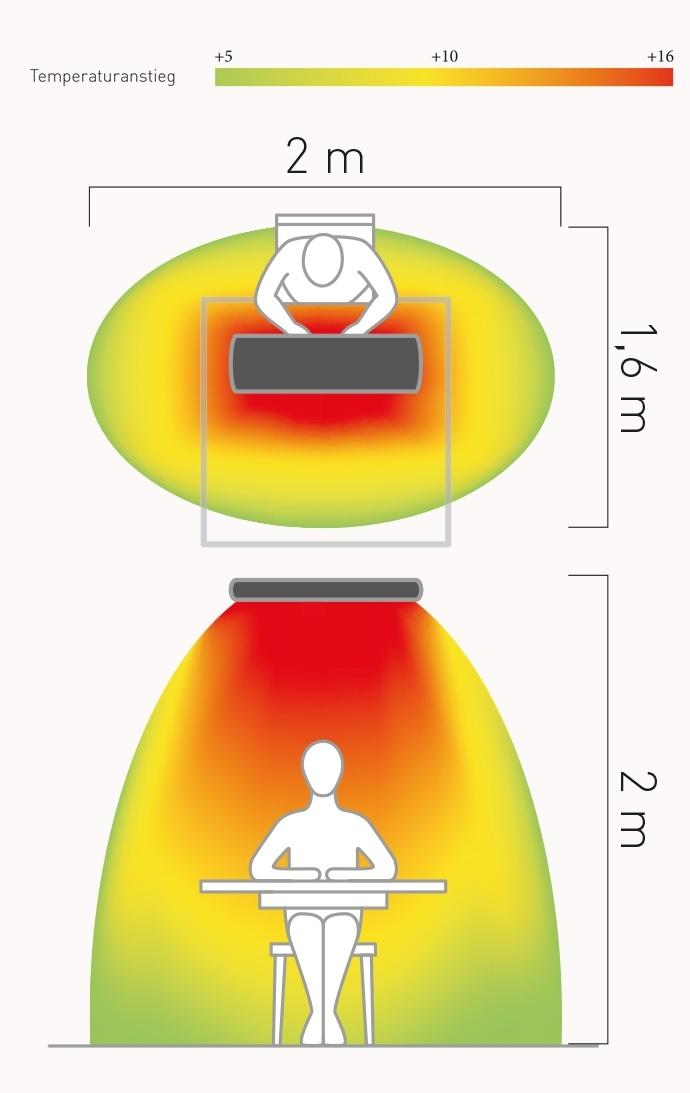 CasaFan Infrarot Dunkelstrahler CasaTherm Heatpanel HOTTOP