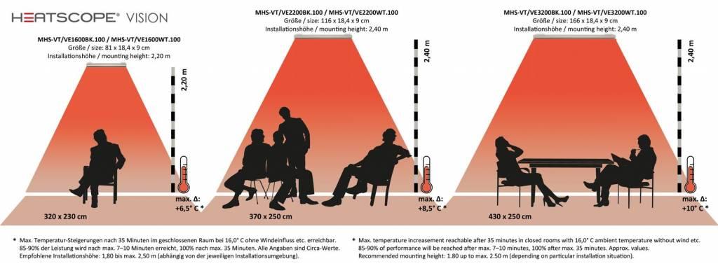 HEATSCOPE Heatscope Vision 3200