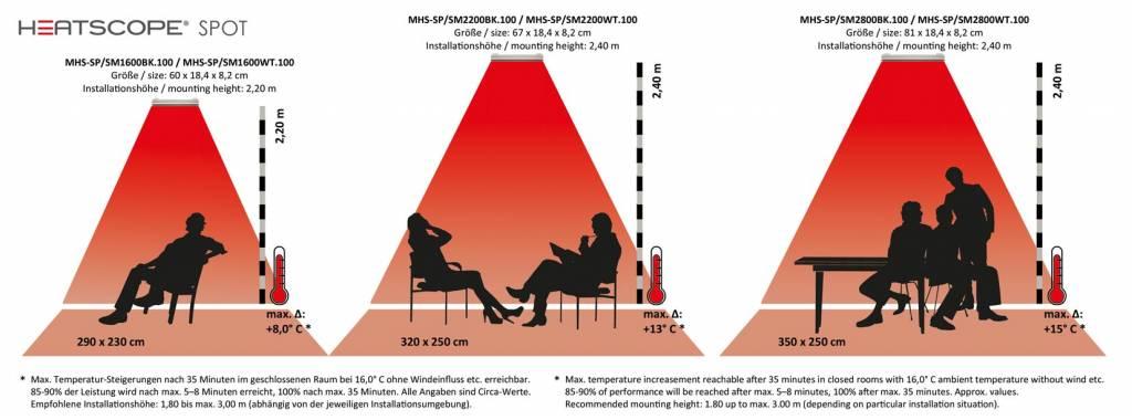HEATSCOPE Heatscope Spot 1600