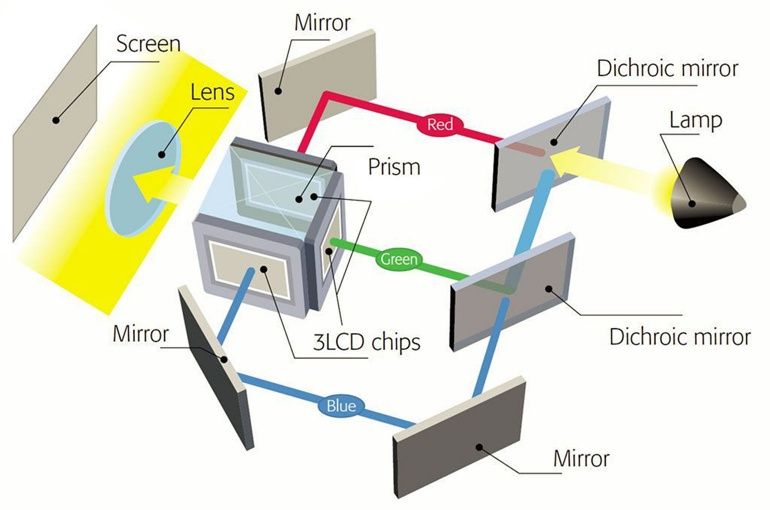 Uitleg LCD techniek beamer