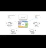 ScreenBeam ScreenBeam 1100 met CMSE (Centraal management systeem enterprise)