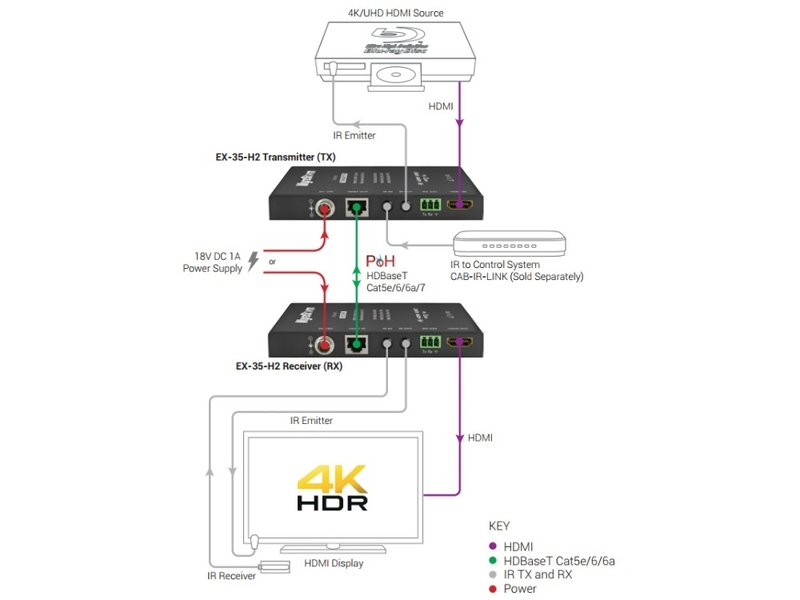 WyreStorm WyreStorm EX-35-H2 HDMI extender set