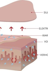 Divers Silc Skin Facial Pads - Multi-Area Set