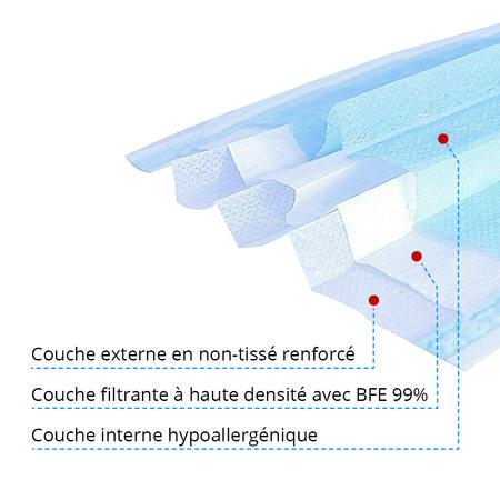 Medtex Masque médical jetable Type IIR, lot de 50 pcs