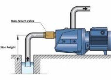 Waterputpompen en -systemen