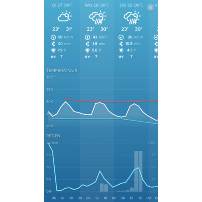 Netatmo Netatmo pakket weerstation met regenmeter
