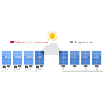 Parallel of seriegeschakeld zonnepanelen systeem?
