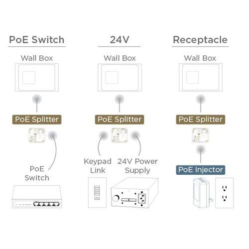 Inbouw POE splitter voor iPad wandhouders