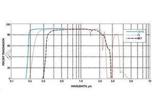 Eksma optics Matériaux optiques