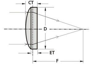 Eksma optics BK7 Plano-convex lenses