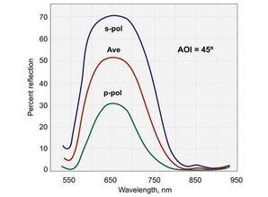 Eksma optics Partial reflecting coatings