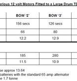Bow 3 Motor 12V