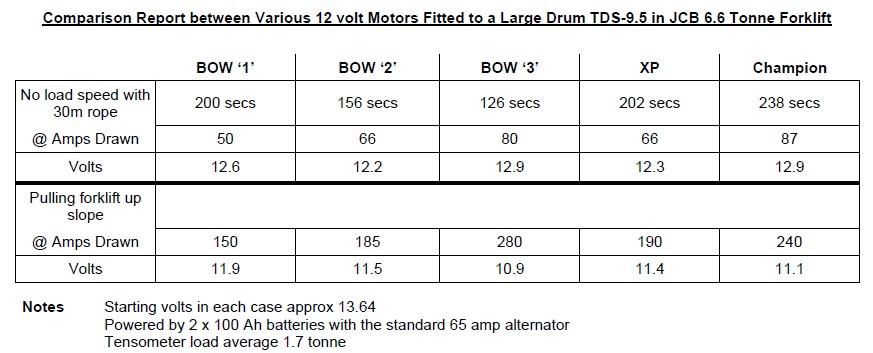 Bow 2 Motor 24V
