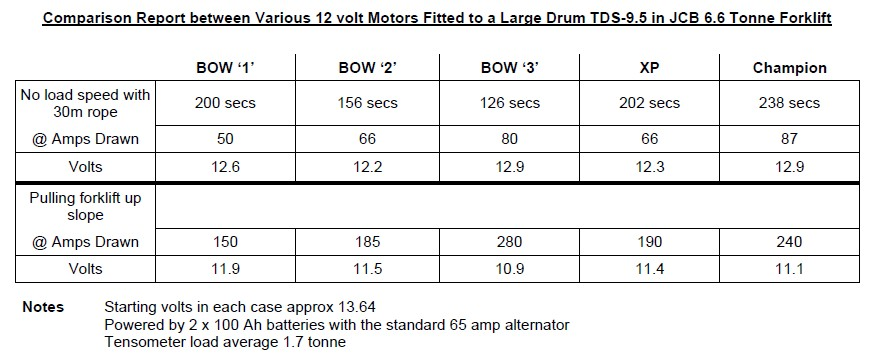 Bow 2 Motor 12V
