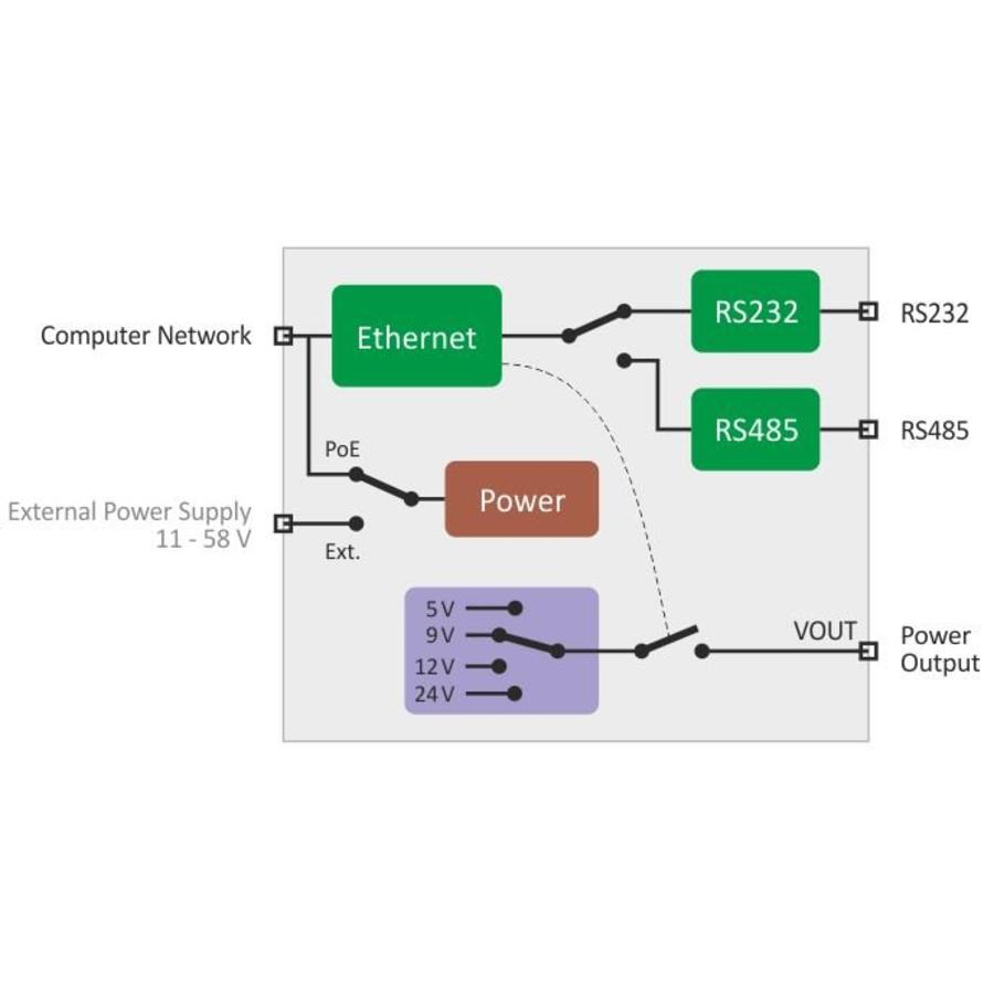 EDGAR PoE Ethernet seriële apparaatserver-4