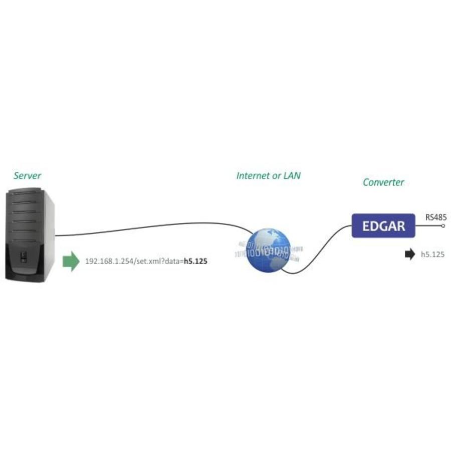 EDGAR PoE Ethernet seriële apparaatserver-5
