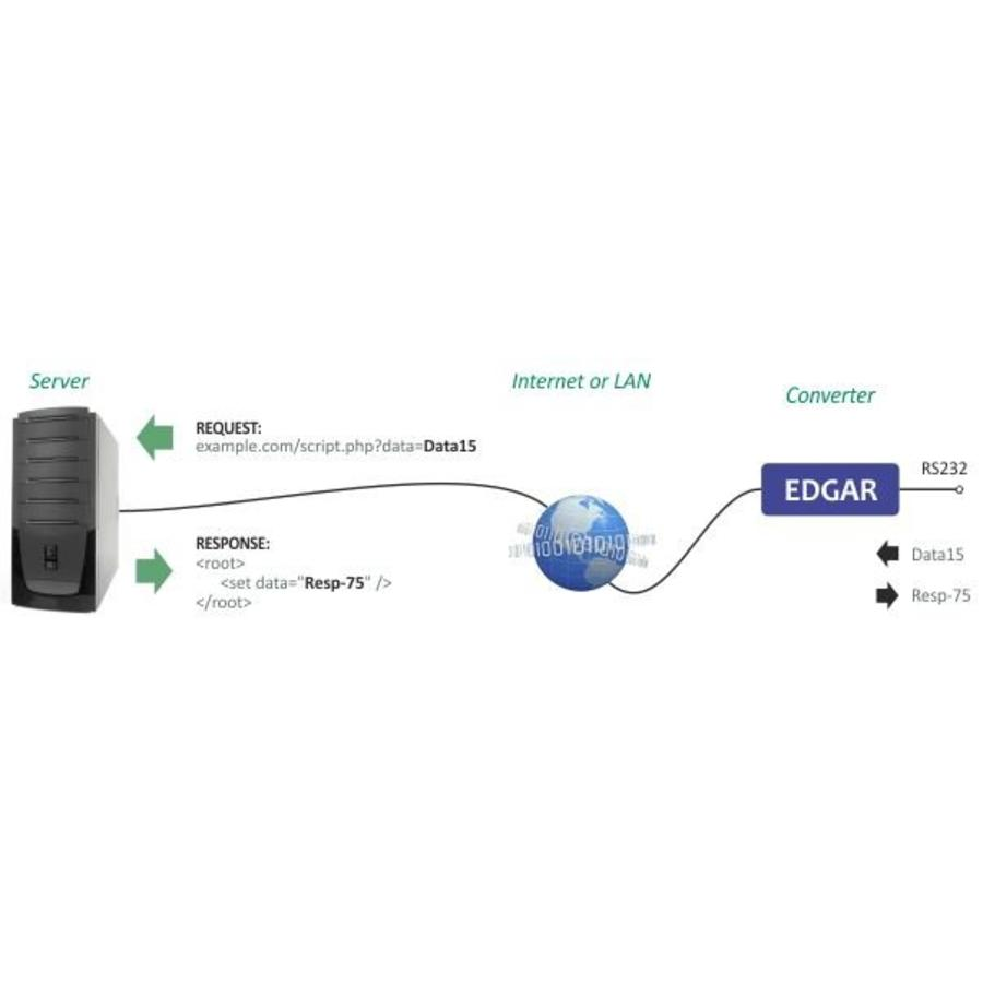EDGAR PoE Ethernet seriële apparaatserver-6