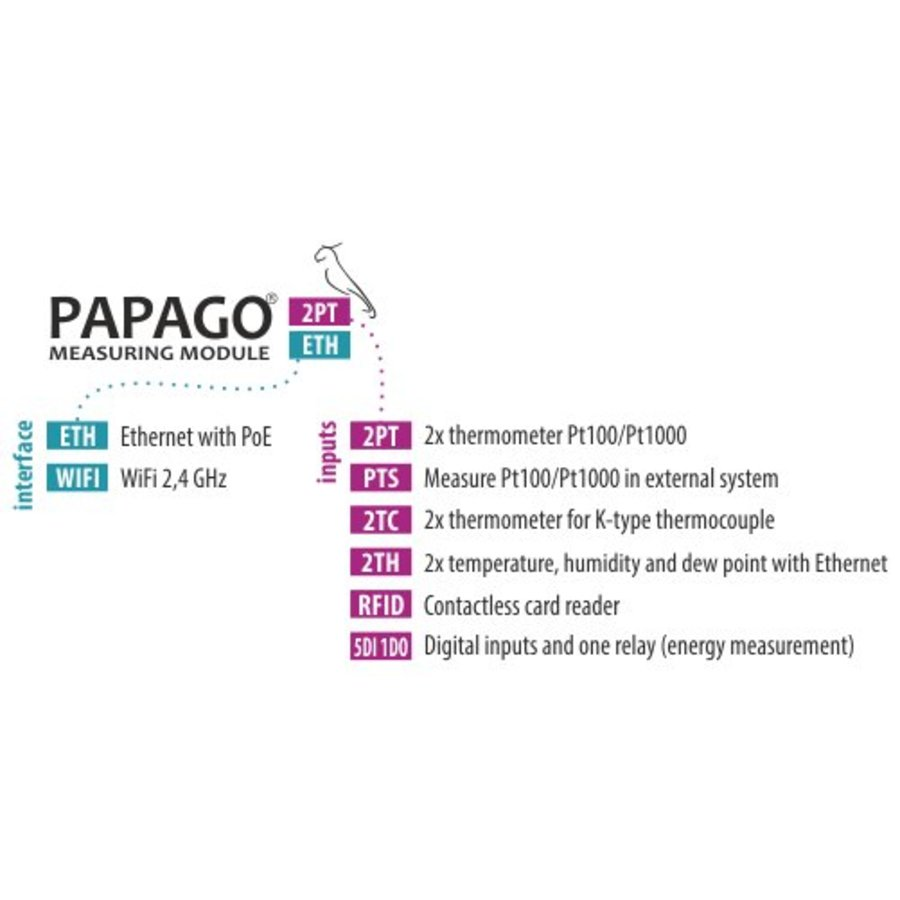 PAPAGO TH 2DI DO ETH Omgevingsmonitor-10