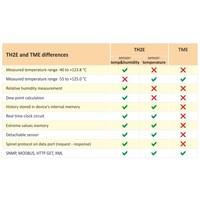 thumb-TH2E - Ethernet Temperature and Humidity Sensor-5