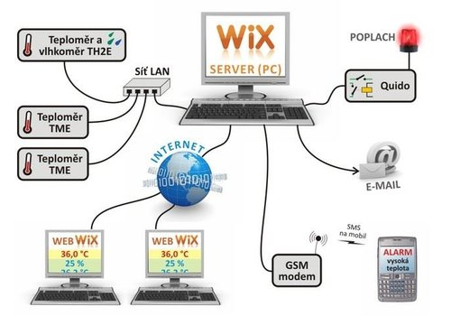 Papouch WIX - Measuring Software