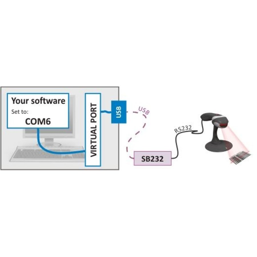 SB232 - USB naar RS232 geïsoleerde converter-4