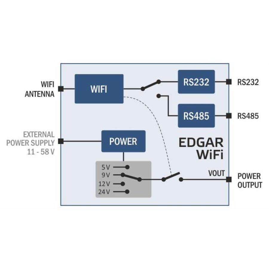 EDGAR WiFi: WiFi naar RS232- of RS485-converter-2