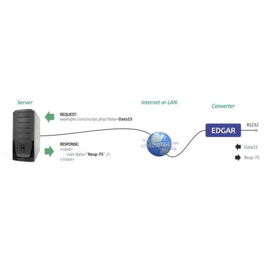EDGAR WiFi: WiFi naar RS232- of RS485-converter-6
