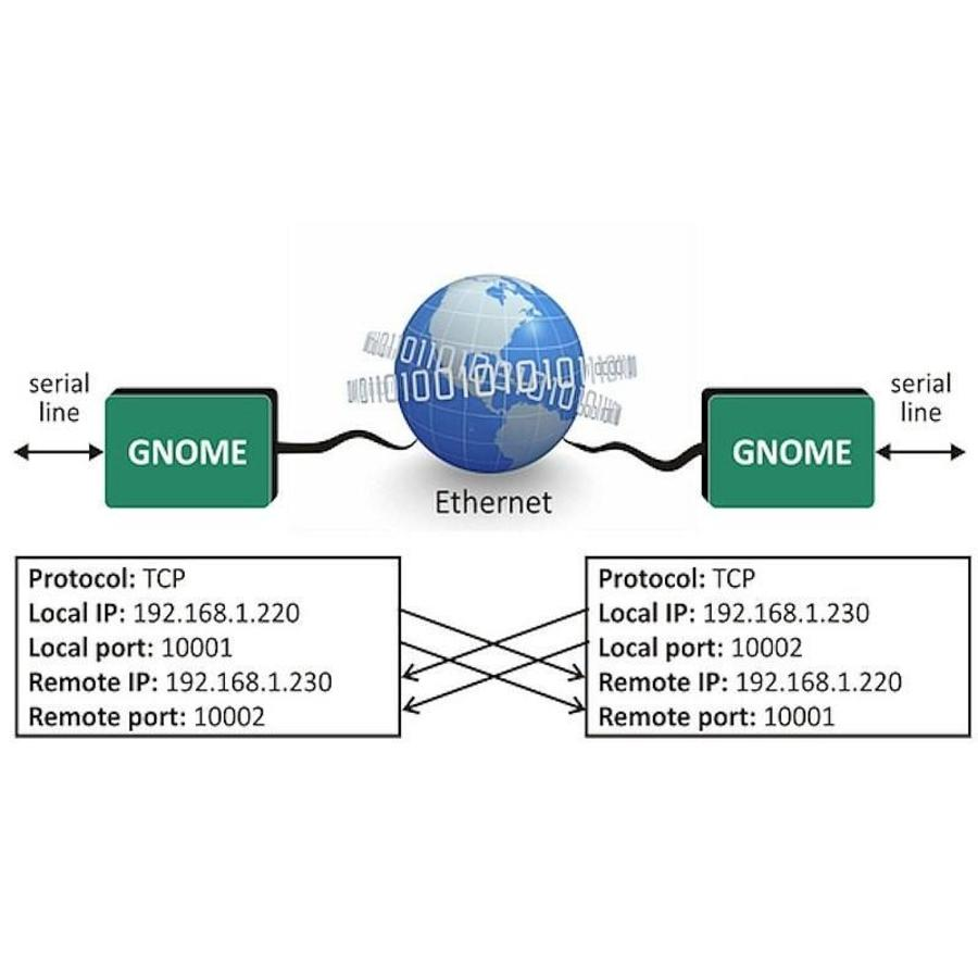 GNOME485 - Ethernet to RS485 converter-4