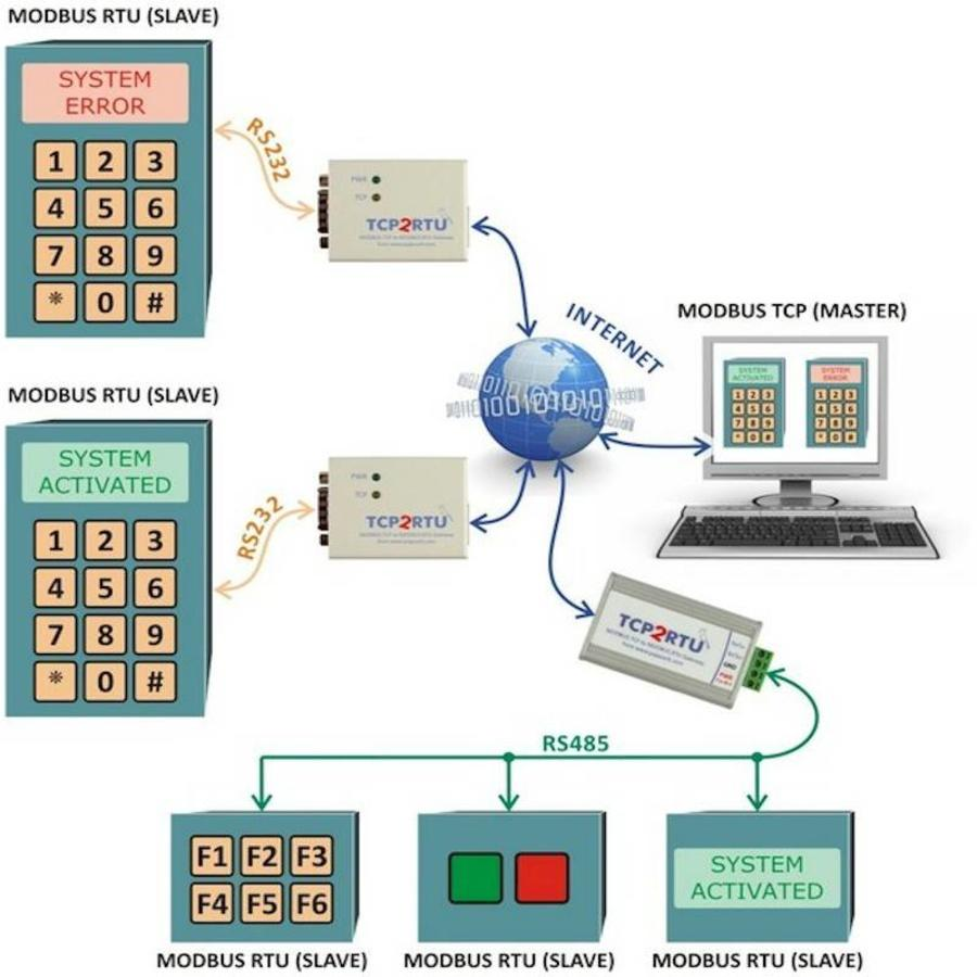 TCP2RTU RS485 - MODBUS TCP naar MODBUS RTU-converter-2