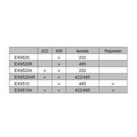 thumb-EX9520A - RS232 naar RS422 / RS485 Converter-2