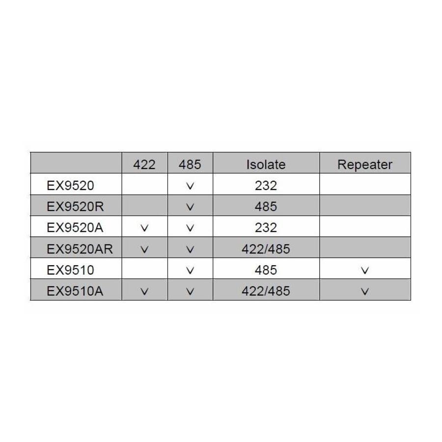 EX9520A - RS232 naar RS422 / RS485 Converter-2