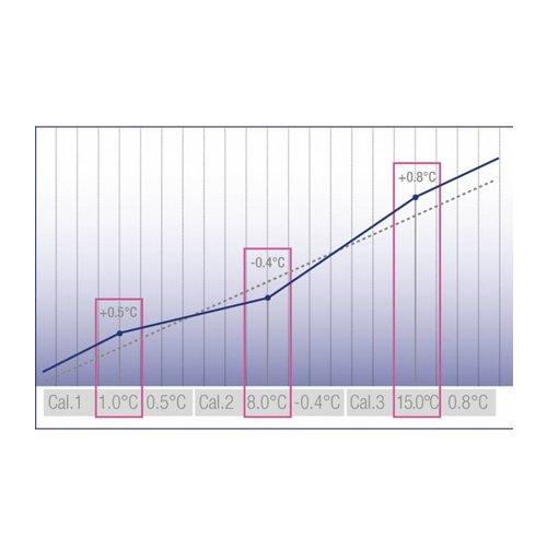 Liebherr LKPv 6523 MediLine laboratoriumkoelkast met glasdeur