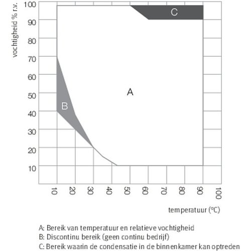 Binder Constante klimaatkast KMF 115 Kamervolume 102 liter