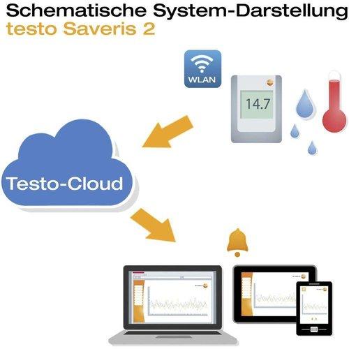 Testo SAVERIS 2-T1 wifi datalogger | interne sensor