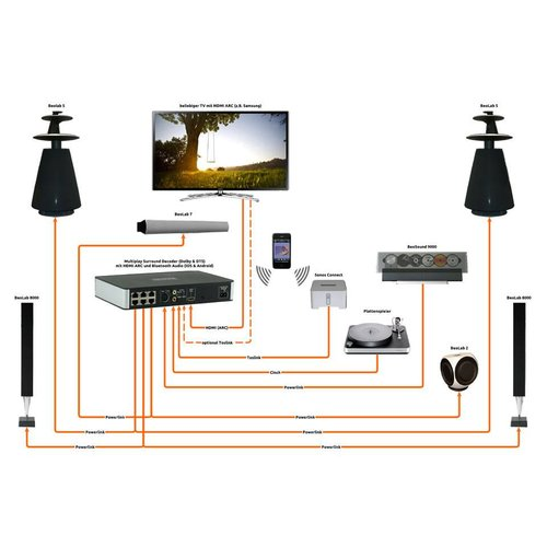 Almando Multiplay Surround Decoder voor B&O
