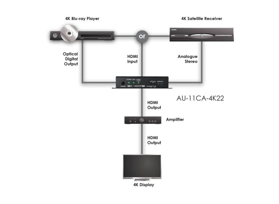 HDMI Audio De-embedder (up to 5.1) with built-in Repeater (4K22)