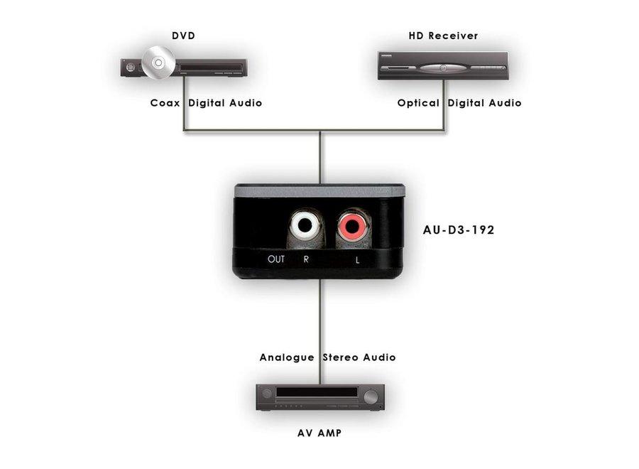 Converter digitaal > analoog audio 192kHz