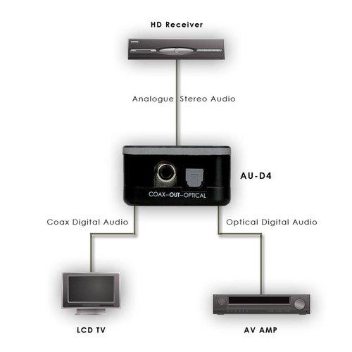CYP Converter analoog  > digitaal audio 48 kHz