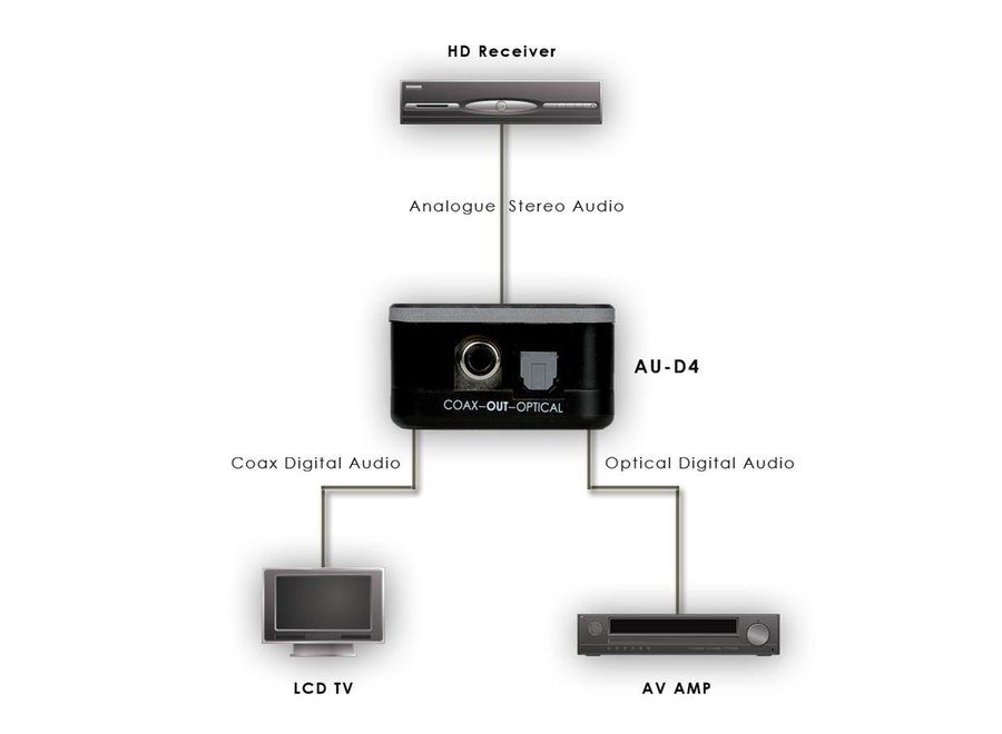 Converter analoog  > digitaal audio 48 kHz