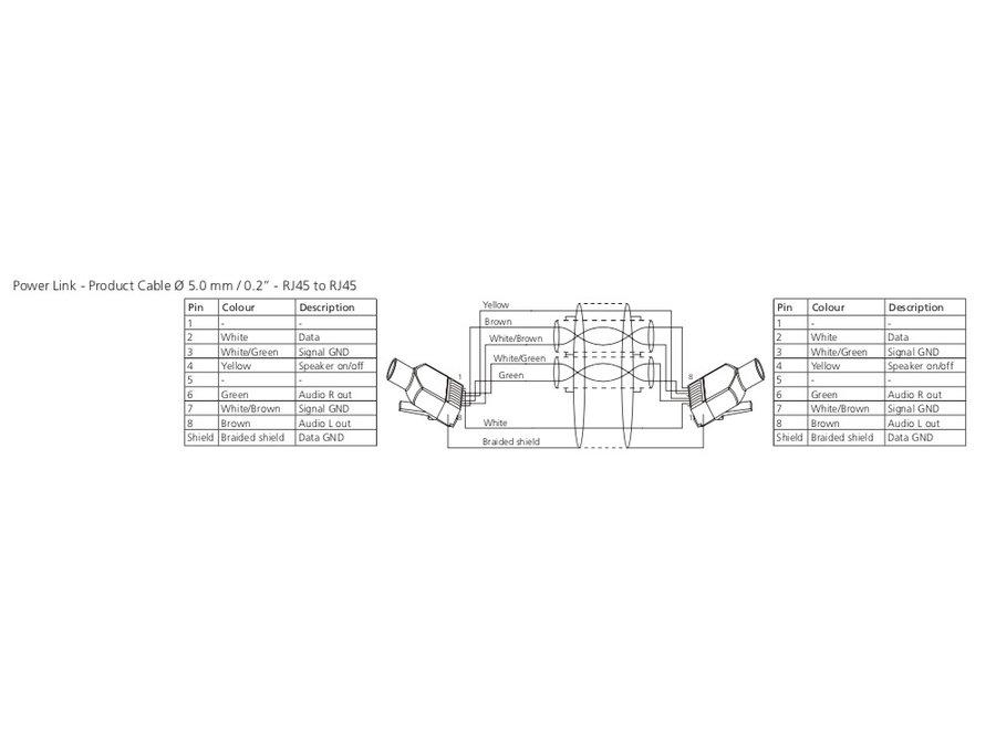 Power Link RJ45 > RJ45 Ø 5.0 mm. Extra afgeschermd