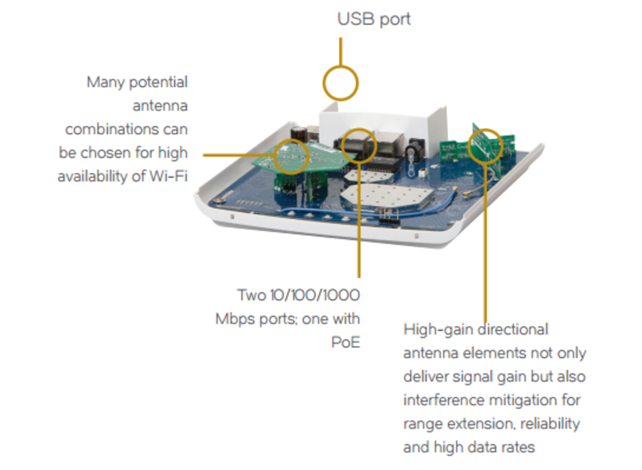 Wifi Access Point R510 Unleashed