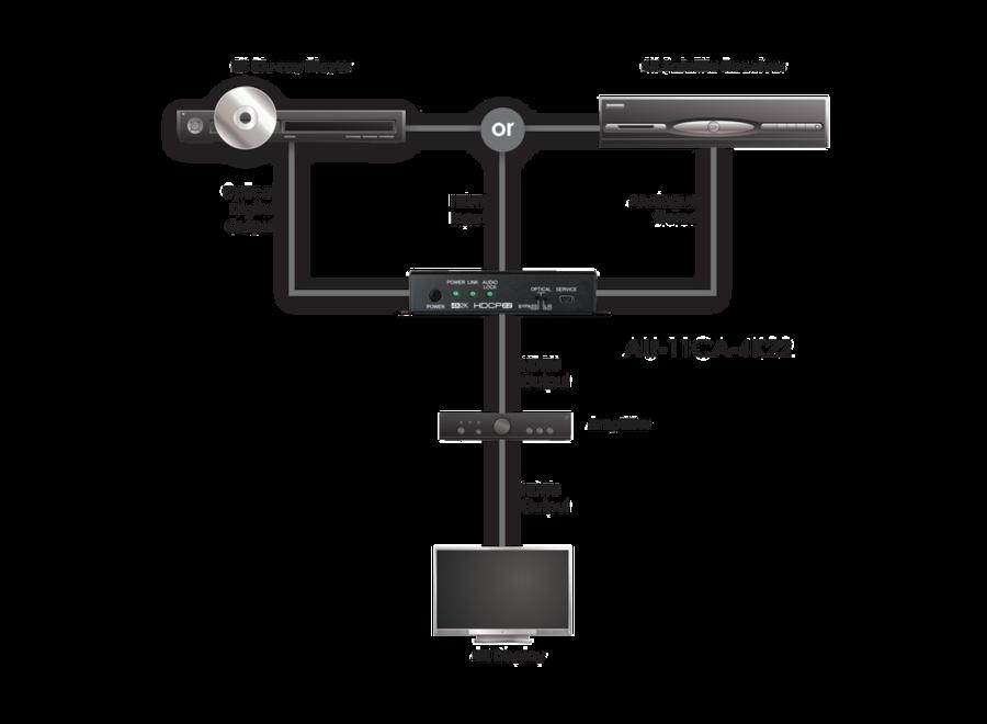 HDMI Audio Embedder met ingebouwde Repeater
