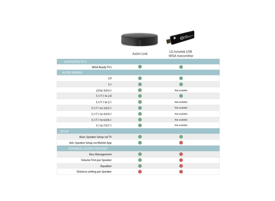 LG Innotek WiSA-USB dongle